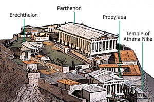 The Acropolis complex map, as it was during the classical Greece era.